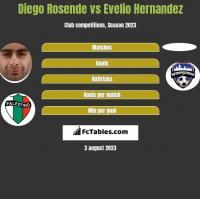 Diego Rosende vs Evelio Hernandez h2h player stats