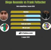 Diego Rosende vs Frank Feltscher h2h player stats
