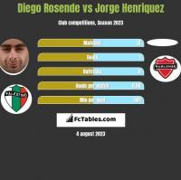 Diego Rosende vs Jorge Henriquez h2h player stats