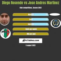 Diego Rosende vs Jose Andres Martinez h2h player stats