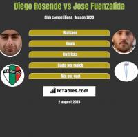 Diego Rosende vs Jose Fuenzalida h2h player stats