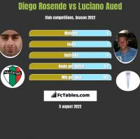 Diego Rosende vs Luciano Aued h2h player stats