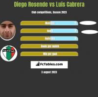 Diego Rosende vs Luis Cabrera h2h player stats