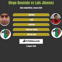 Diego Rosende vs Luis Jimenez h2h player stats