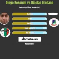 Diego Rosende vs Nicolas Orellana h2h player stats