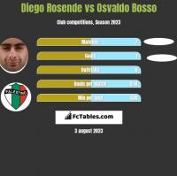 Diego Rosende vs Osvaldo Bosso h2h player stats