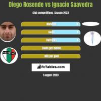 Diego Rosende vs Ignacio Saavedra h2h player stats