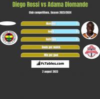 Diego Rossi vs Adama Diomande h2h player stats