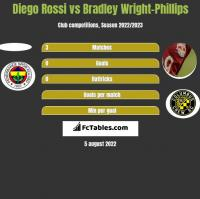 Diego Rossi vs Bradley Wright-Phillips h2h player stats