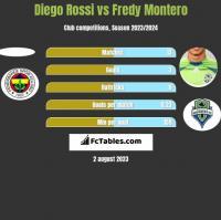 Diego Rossi vs Fredy Montero h2h player stats