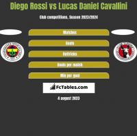 Diego Rossi vs Lucas Daniel Cavallini h2h player stats