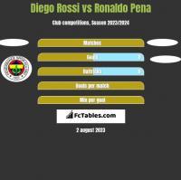 Diego Rossi vs Ronaldo Pena h2h player stats