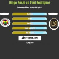 Diego Rossi vs Paul Rodriguez h2h player stats