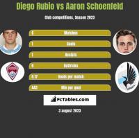 Diego Rubio vs Aaron Schoenfeld h2h player stats