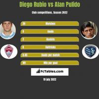 Diego Rubio vs Alan Pulido h2h player stats