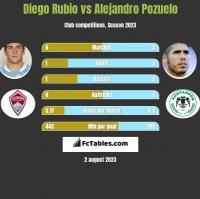 Diego Rubio vs Alejandro Pozuelo h2h player stats