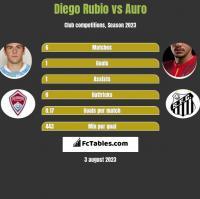 Diego Rubio vs Auro h2h player stats