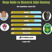 Diego Rubio vs Bismarck Adjei-Boateng h2h player stats