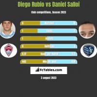 Diego Rubio vs Daniel Salloi h2h player stats