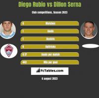 Diego Rubio vs Dillon Serna h2h player stats