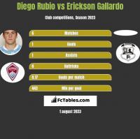 Diego Rubio vs Erickson Gallardo h2h player stats