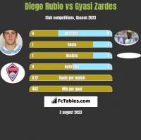 Diego Rubio vs Gyasi Zardes h2h player stats