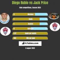 Diego Rubio vs Jack Price h2h player stats
