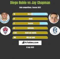 Diego Rubio vs Jay Chapman h2h player stats