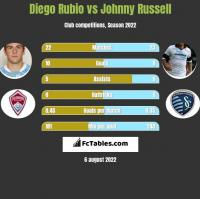 Diego Rubio vs Johnny Russell h2h player stats