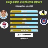 Diego Rubio vs Kei Ansu Kamara h2h player stats