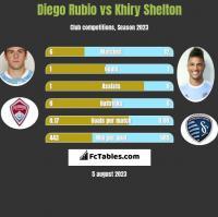 Diego Rubio vs Khiry Shelton h2h player stats