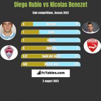 Diego Rubio vs Nicolas Benezet h2h player stats