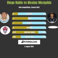 Diego Rubio vs Nicolas Mezquida h2h player stats
