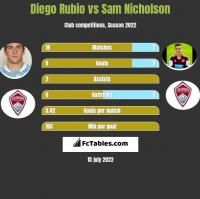 Diego Rubio vs Sam Nicholson h2h player stats