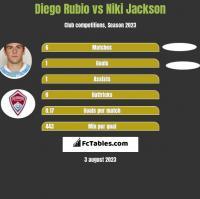 Diego Rubio vs Niki Jackson h2h player stats