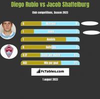 Diego Rubio vs Jacob Shaffelburg h2h player stats