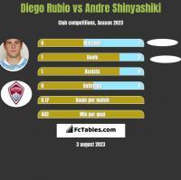 Diego Rubio vs Andre Shinyashiki h2h player stats
