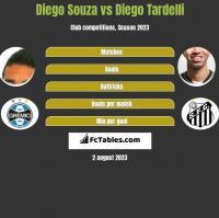 Diego Souza vs Diego Tardelli h2h player stats