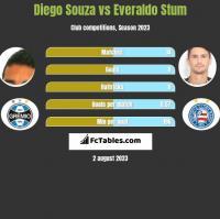 Diego Souza vs Everaldo Stum h2h player stats