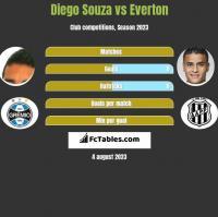 Diego Souza vs Everton h2h player stats
