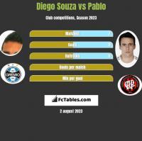 Diego Souza vs Pablo h2h player stats