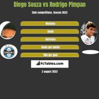 Diego Souza vs Rodrigo Pimpao h2h player stats