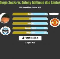 Diego Souza vs Antony Matheus dos Santos h2h player stats