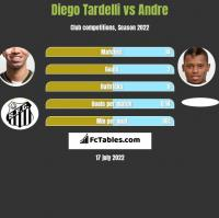 Diego Tardelli vs Andre h2h player stats