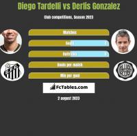 Diego Tardelli vs Derlis Gonzalez h2h player stats