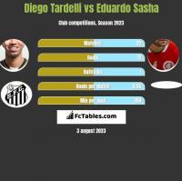 Diego Tardelli vs Eduardo Sasha h2h player stats