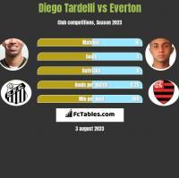 Diego Tardelli vs Everton h2h player stats