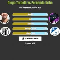 Diego Tardelli vs Fernando Uribe h2h player stats