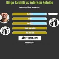 Diego Tardelli vs Yeferson Soteldo h2h player stats