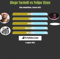 Diego Tardelli vs Felipe Vizeu h2h player stats